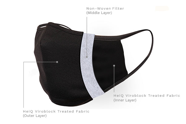 Our face masks are uniquely engineered with HeiQ Viroblock to kill bacteria and inactivate enveloped viruses on fabric.