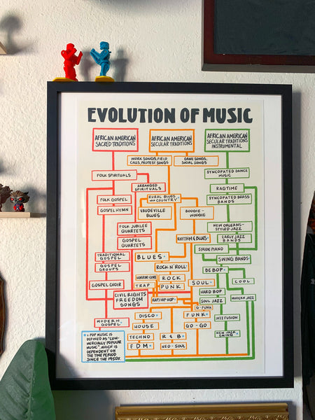 Evolution of Music Poster