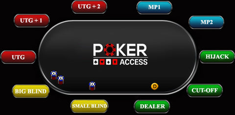 Table de poker: positions - Texas Hold'em/Omaha/Stud/Draw