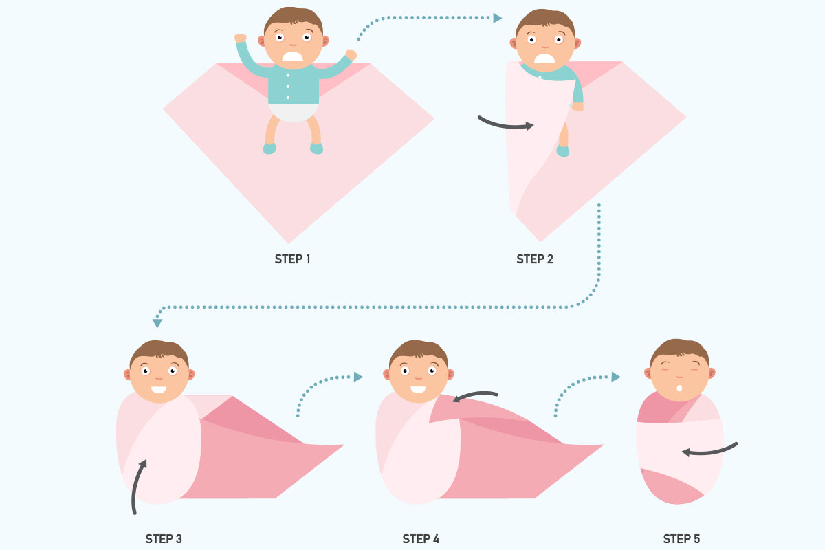Detailed Guidelines On How To  Swaddle Newborn Babies