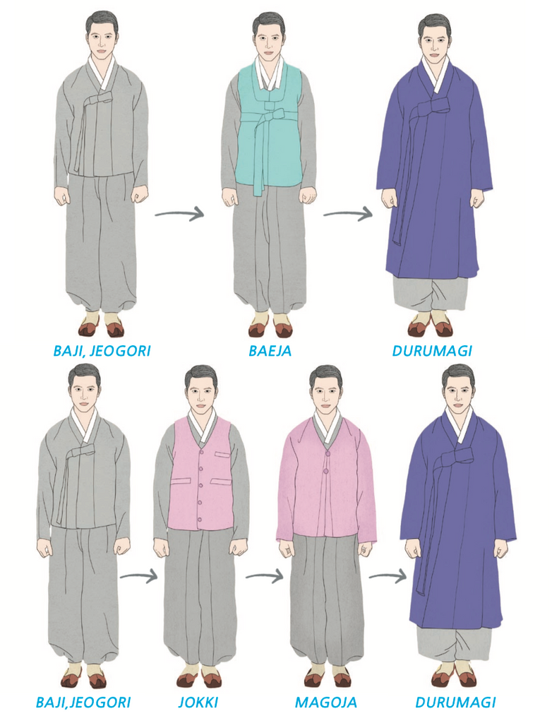 How to wear men's hanbok