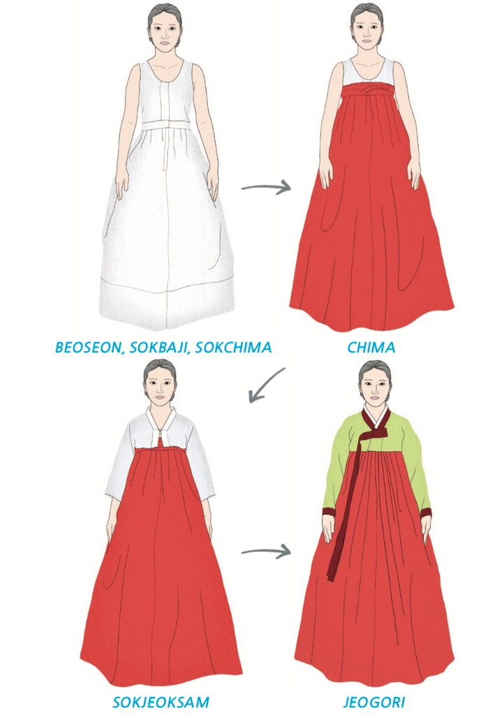 How to wear hanbok: women