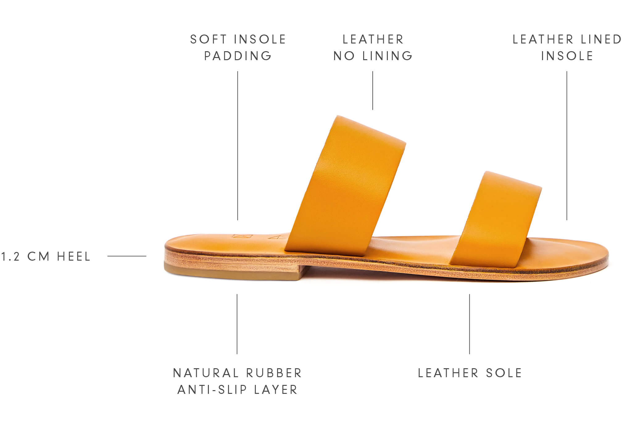 Diagram of the handmade sandal process and components.