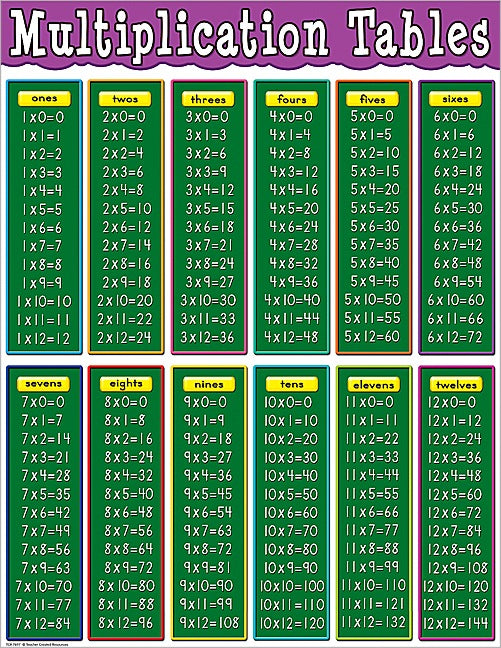 "MULTIPLICATION TABLES CHART 17"" X 22"""