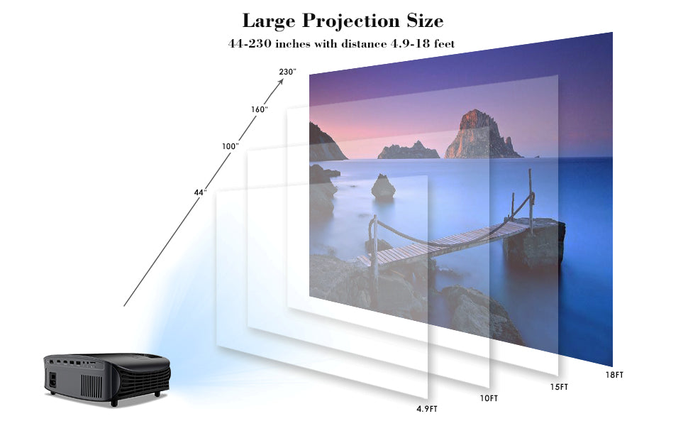 Goodee YG601 1080p Projector Screen Size