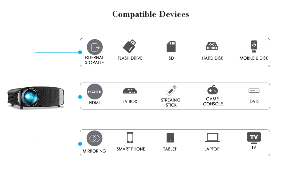 Goodee YG601 1080p Projector Compatible devices