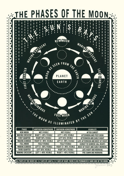 NEW MOON screen print poster by James Brown