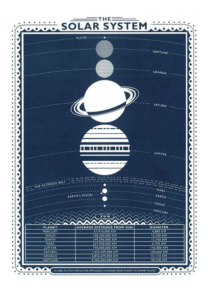 SOLAR SYSTEM screen print poster by James Brown
