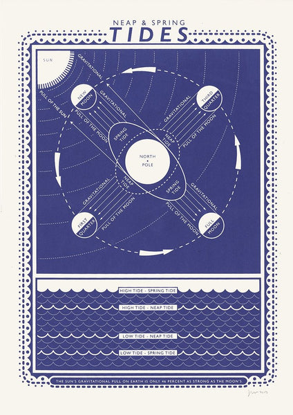 TIDES screen print poster by James Brown