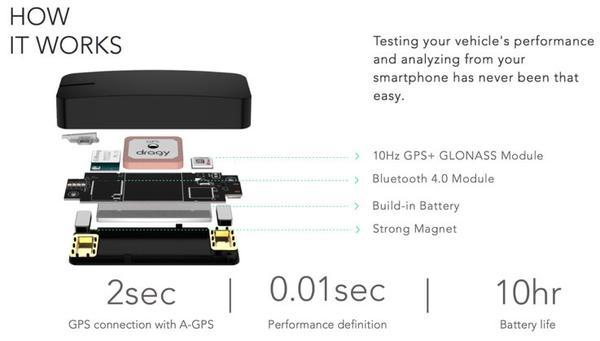 Dragy GPS Performance Box - Williams Performance Ltd
