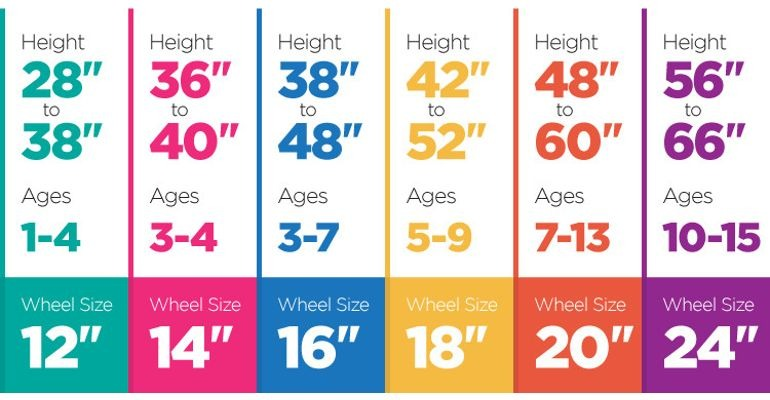 Schwinn Kids Bike Fit Chart