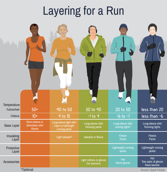 Layering for Running