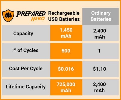 rechargeable usb battery comparison chart