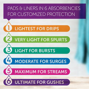 Poise® Ultimate Absorbency Pads, Long Value Pack