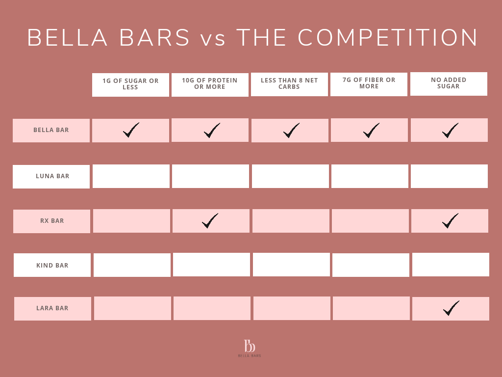 Bella-Bars-Comparison-Chart