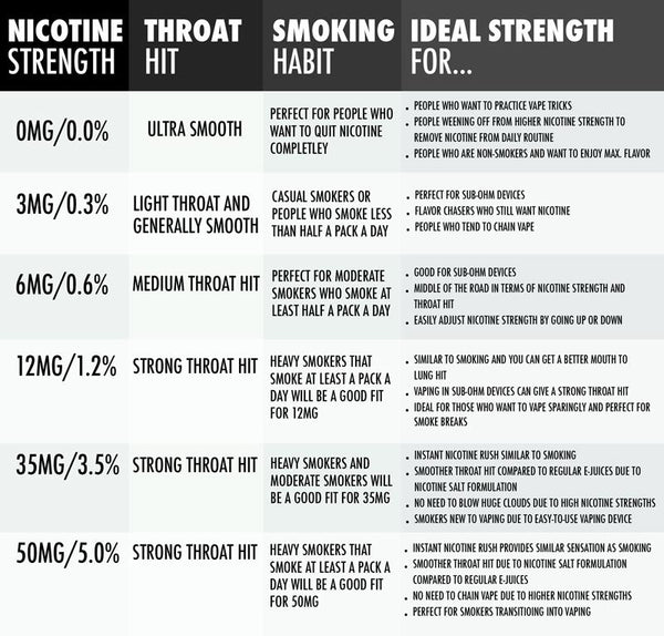 Chart for new vapers to determine ideal starting eJuice strength