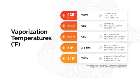 Firefly 2+ Dynamic Heating of Cannabinoids and Terpenes
