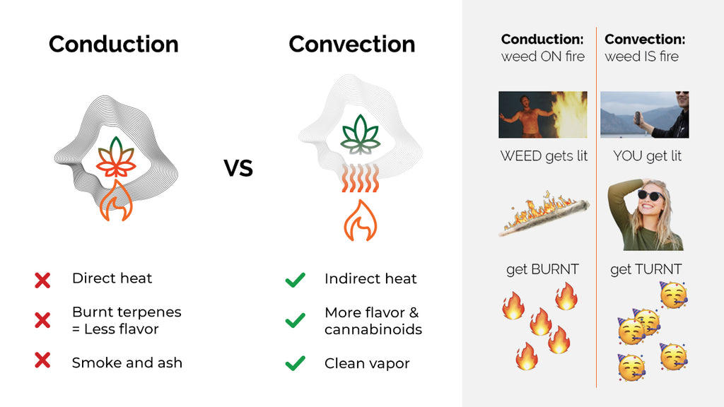 How Convection Works Compared to Conduction