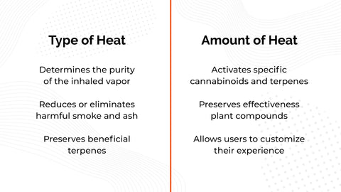 Type of Heat: determines the purity of the inhaled vapor; reduces or eliminates harmful smoke and ash; and Preserves beneficial terpenes. Amount of Heat: activates specific cannabinoids and terpenes; preserves effectiveness plant compounds; and allows users to customize their experience