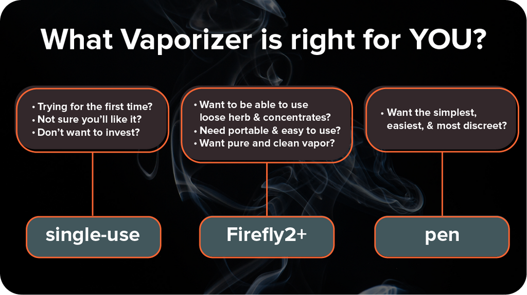 best beginner vape - which one is right for you?
