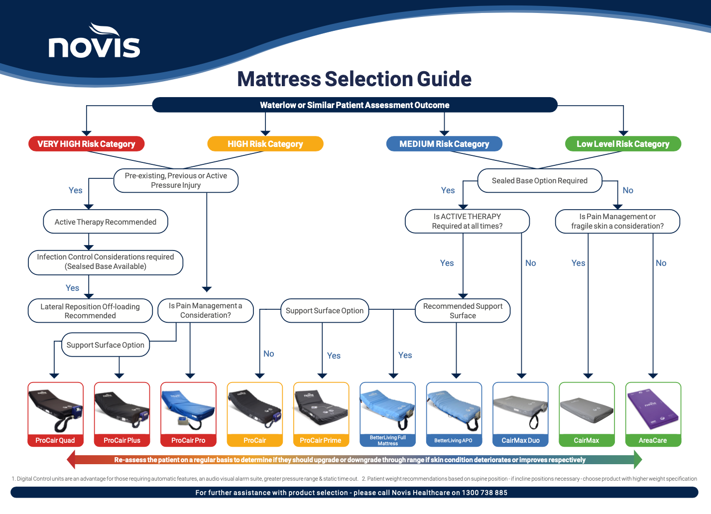 Download mattress selection guide