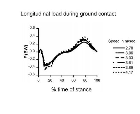 longitudinal foot strike load