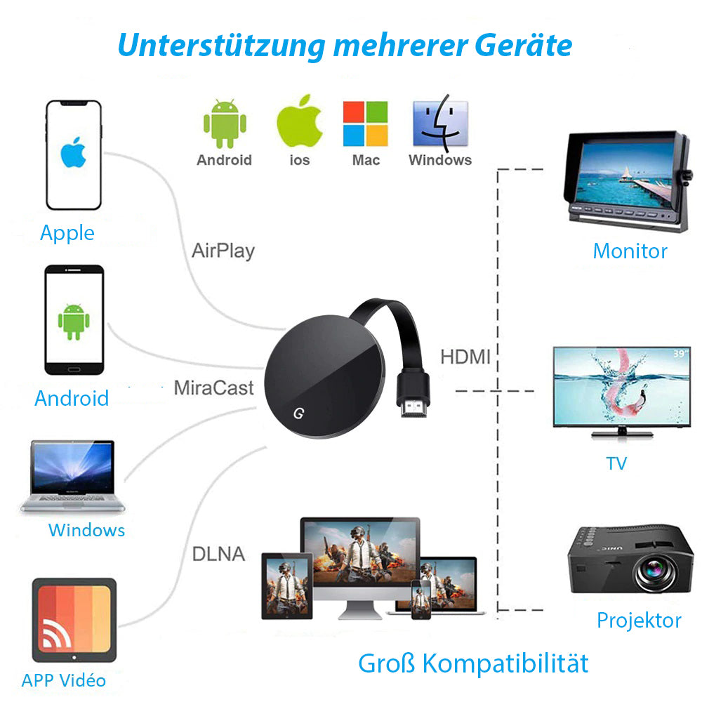Dongle d'Affichage WiFi