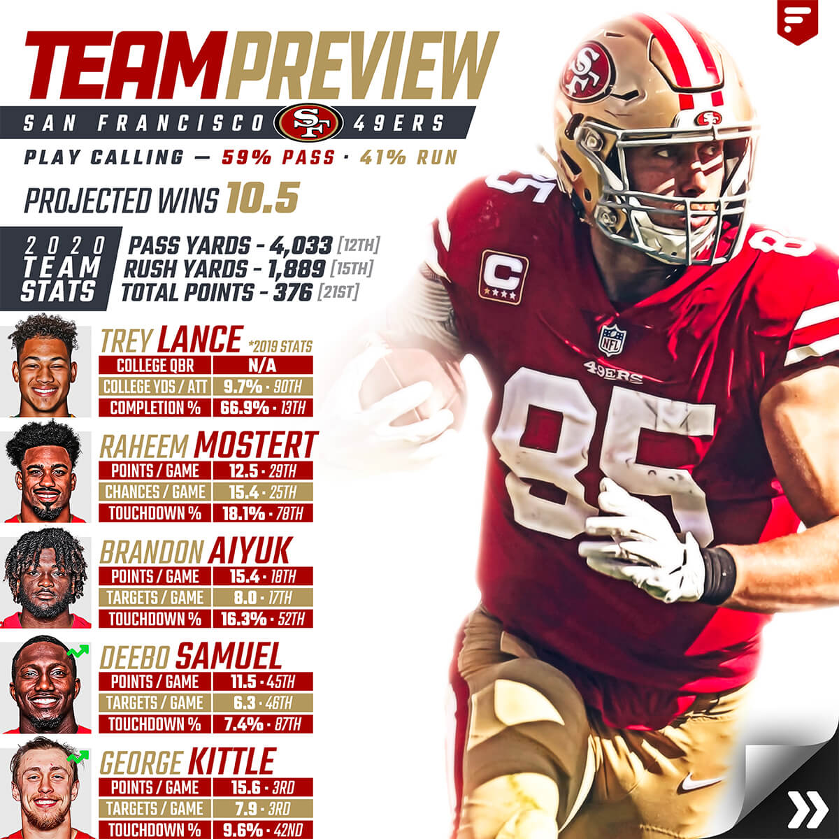 49ers Team Preview