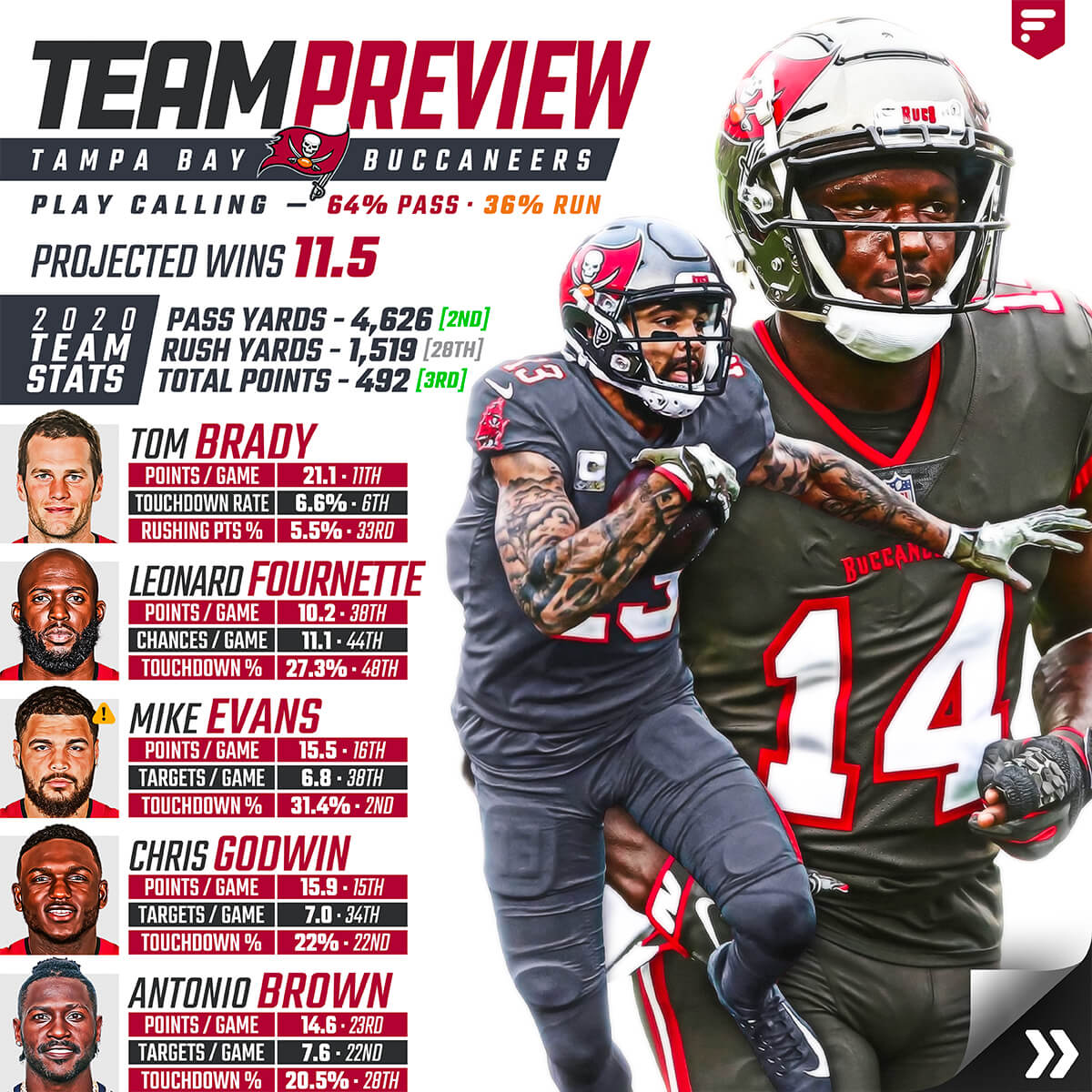 Team Preview Tampa Bay Buccaneers