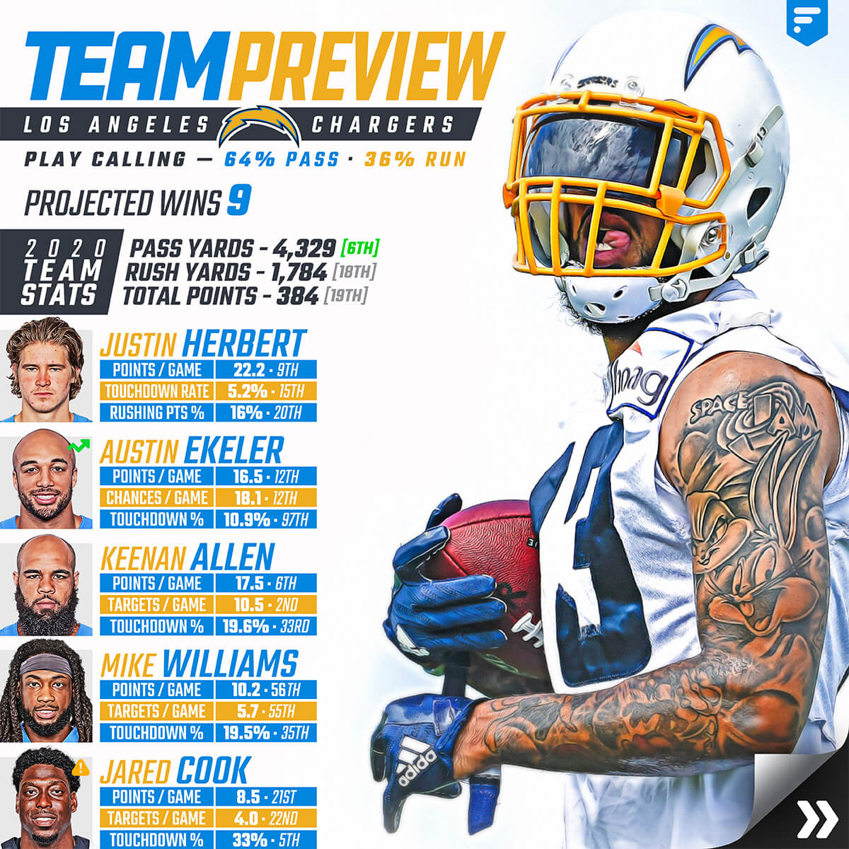 Team Preview Los Angeles Chargers