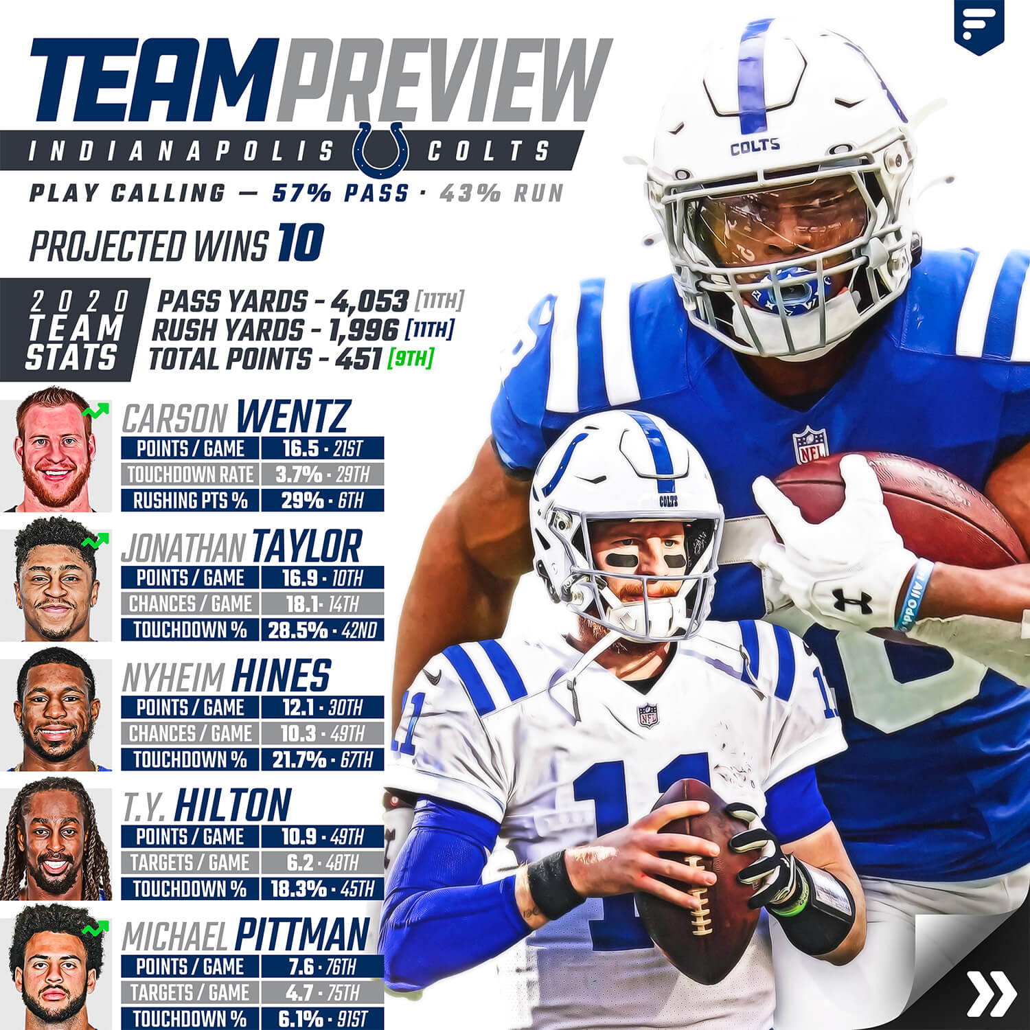 Team Preview: Colts