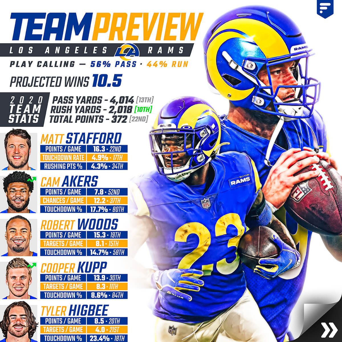 Rams Team Preview