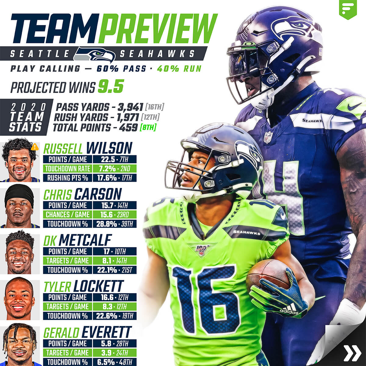 Team Preview Seattle Seahawks