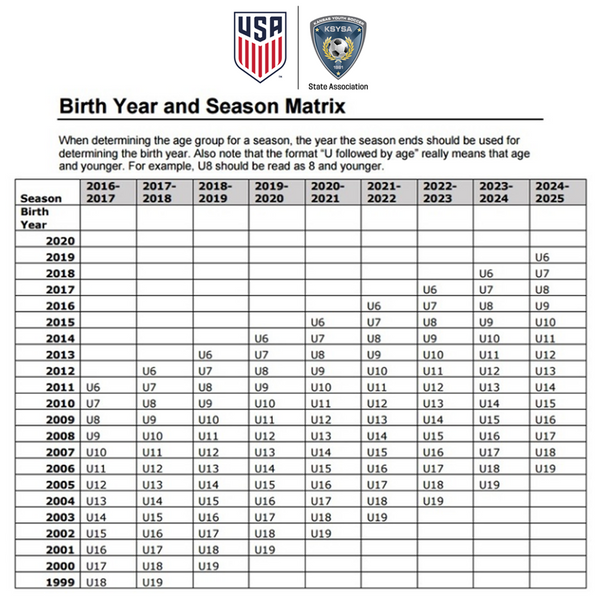 A grid from the United States Youth Soccer association and Kansas Youth Soccer Association outlining the age level of players based on their birth years.