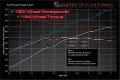 WEISTEC M159, SLS 750 Supercharger System