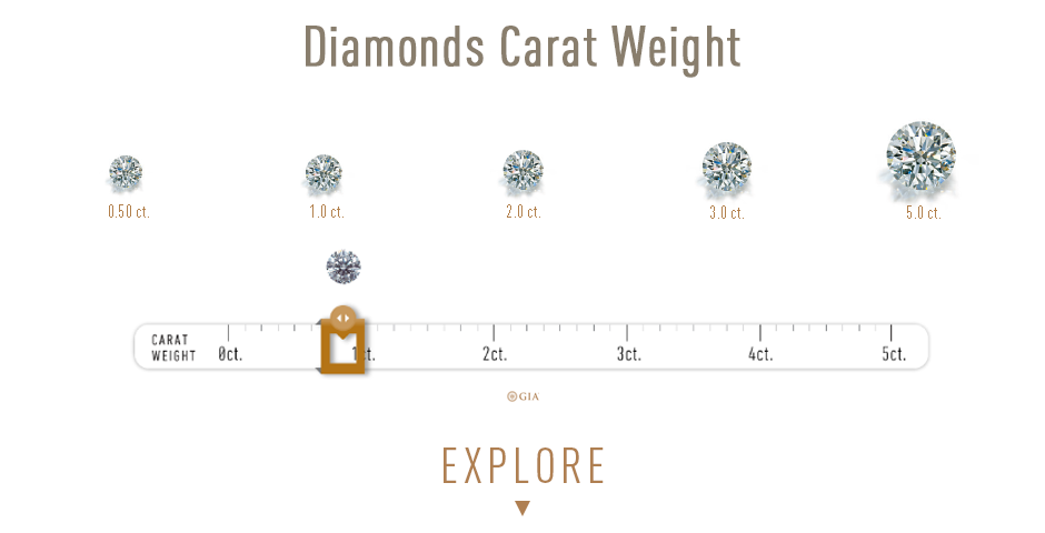 GIA Carat Weight measuring system. Learn how carat weight affects the price of the diamond.