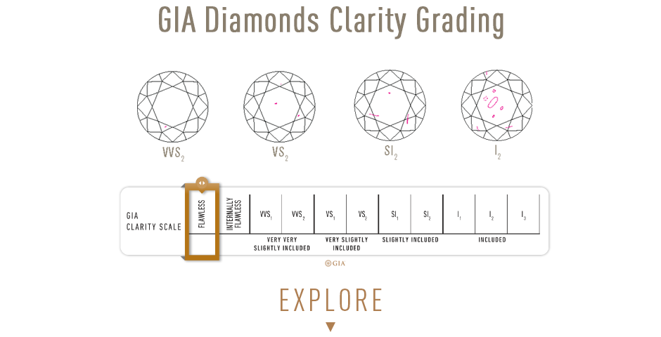 Gia Diamond Clarity Grading. Explore Bashert Jewelry Diamond Inventory. Learn how Diamond Clarity affects the price of the diamond.
