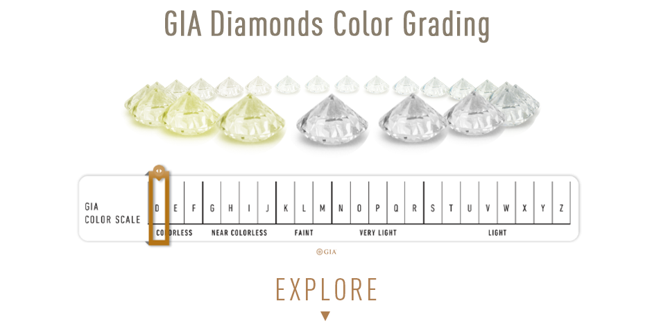 Explore Gia Diamond Color Grading. Learn how Diamond Color is graded.