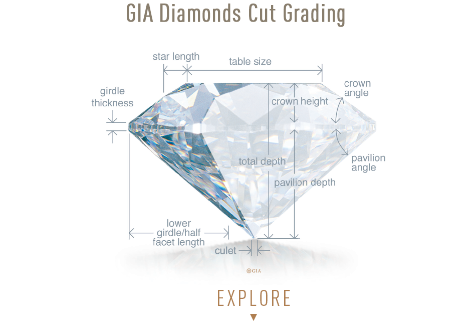 Gia Diamond Cut Grading. Explore Bashert Jewelry Diamond Inventory. Learn all about the GIA Diamond Cut Grading.