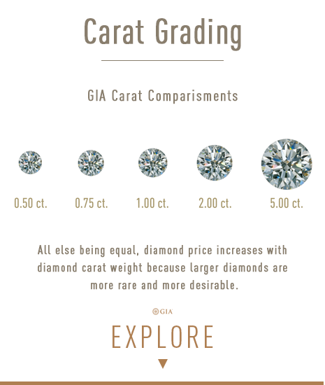 Learn all about Diamond Carat Grading. Bashert Jewelry. Boca Raton, Florida.