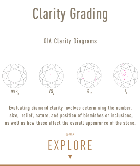 Learn all about Diamond Clarity Grading. Bashert Jewelry. Boca Raton, Florida.