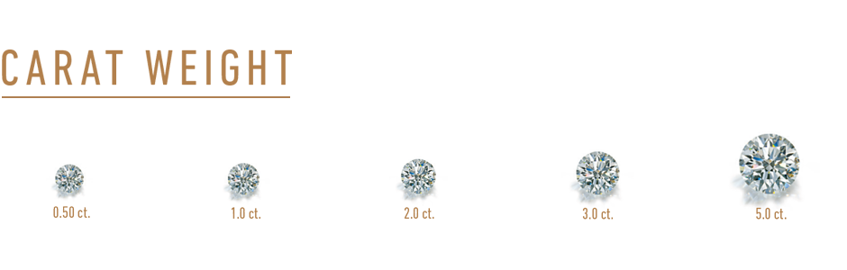 Diamond Carat Weight Comparison Chart. Side by Side 0.50 carat to 5.00 carat Round Brilliant Diamonds. Bashert Jewelry