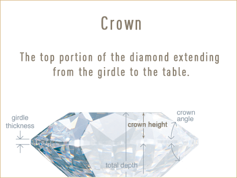 Diamond Crown. Understanding the components of a diamond. Bashert Jewelry.