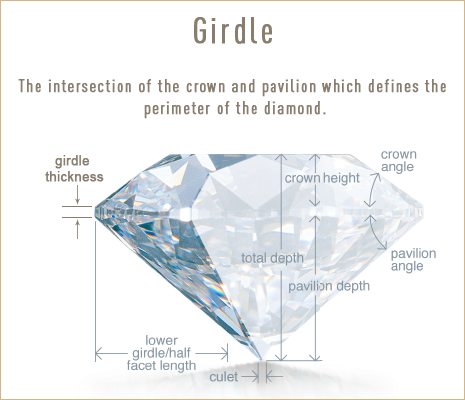 Diamond Girdle. Understanding the components of a diamond. Bashert Jewelry