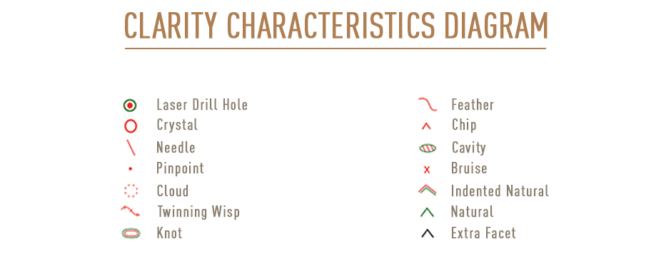 GIA Diamond Clarity Characteristics Diagram. Understanding Diamond Clarity Mapping. Bashert Jewelry
