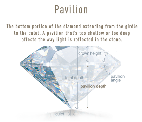 Diamond Pavilion. Understanding the components of a diamond Bashert Jewelry.