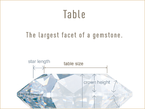 Diamond Table. Understanding the components of a diamond. Bashert Jewelry.