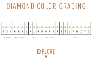 Explore Daiamond Color grading. Bashert Jewelry. Create Your own engagement ring online