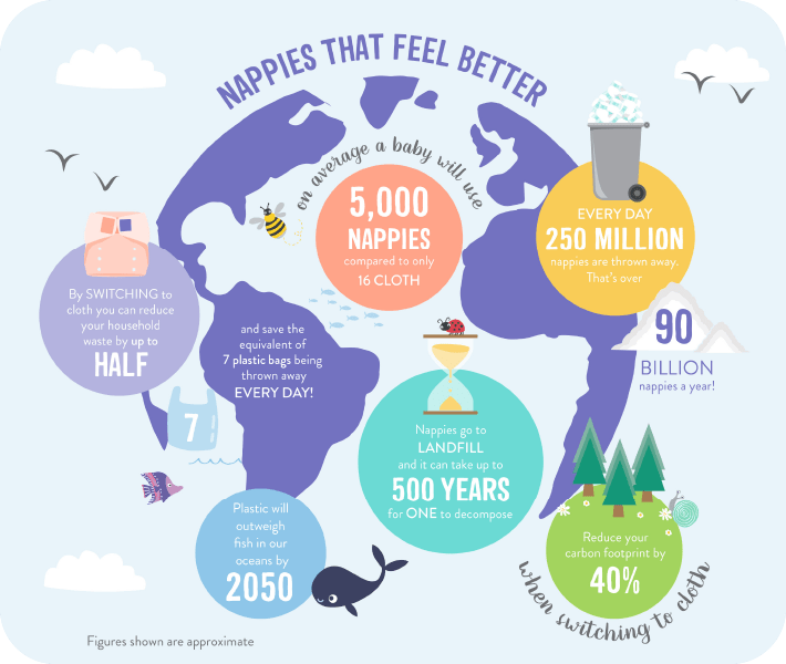 Cloth nappy week globe infographic highlighting essential facts about cloth nappies