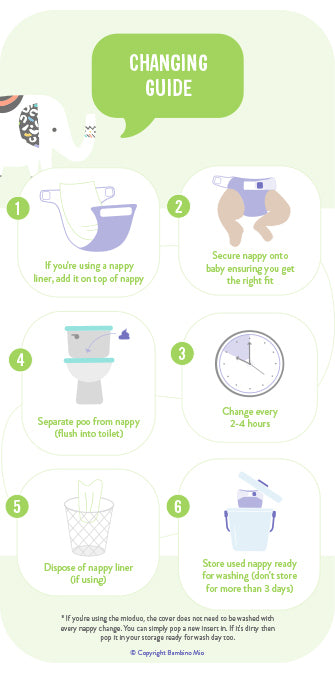 Illustrated guide showing 6 steps for how to change a cloth nappy